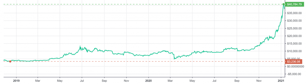 Bitcoin's price chart from 2019 to present