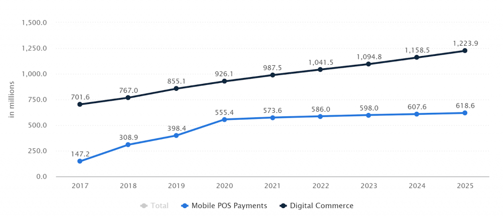 china mobile payment user: statista