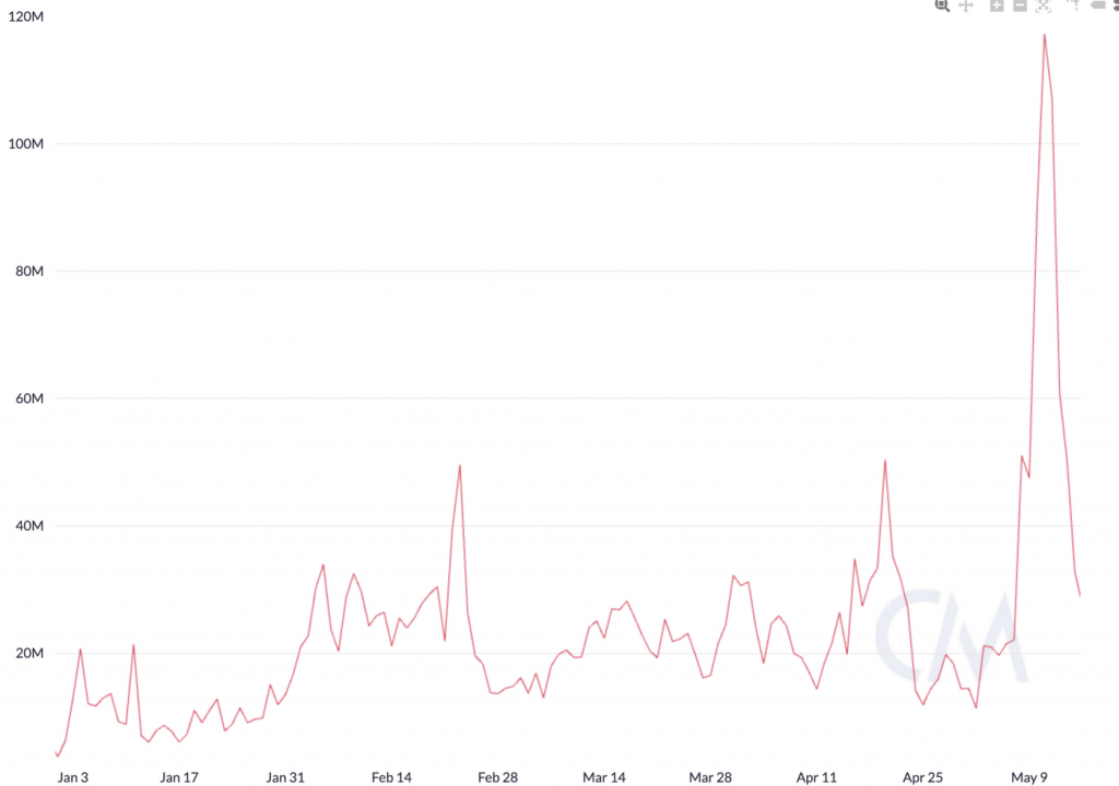 Ethereum total transaction fees per day in USD. Source: Coin Metrics